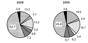 Импорт за 2008-2009 годы