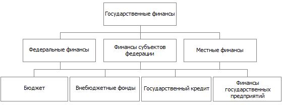 Государственные финансы Российской Федерации